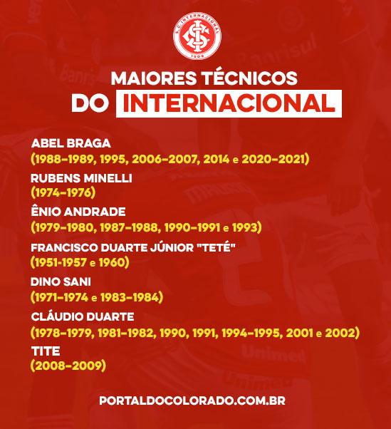Lista dos maiores técnicos do Internacional