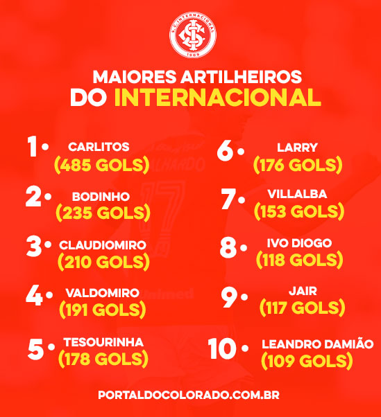 Lista de maiores artilheiros do Internacional