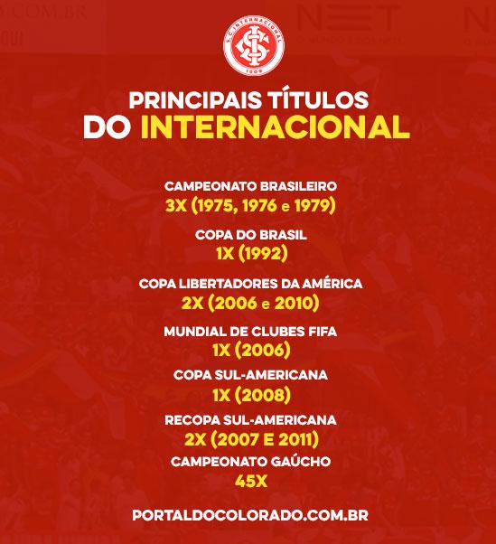 Lista de títulos do Internacional